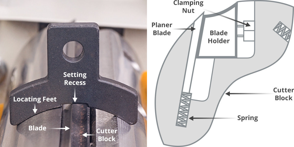 Planer blade setting jig and cutter block set up