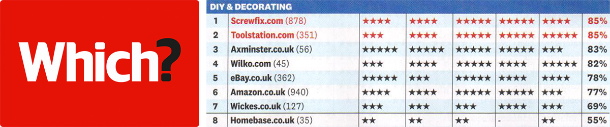 83% in the Top 10 for DIY and Decorating category